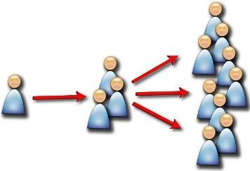 La diffusione dei contenuti sul web