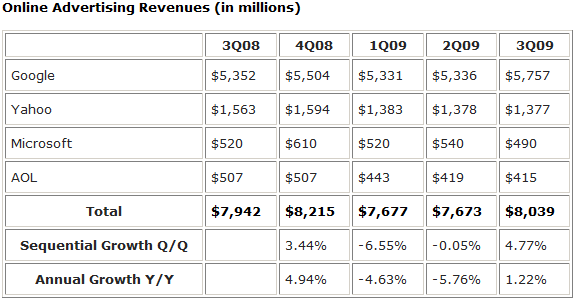 Online Advertising Revenues (in millions)