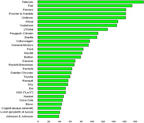 Le prime 30 imprese del mercato adv