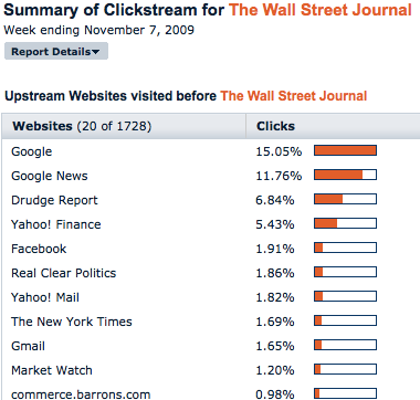 Siti che portan traffico al Wall Street Journal