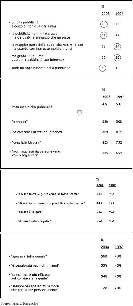 Il crollo del consenso nei confronti della pubblicità, confrontando il 1997 col 2008