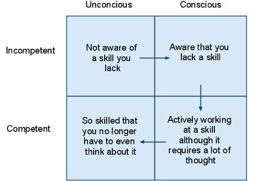 La scala della Competenza