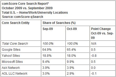 La classifica dei 5 principali motori di ricerca, secondo comScore (Ottobre 2009 vs. Settembre 2009)