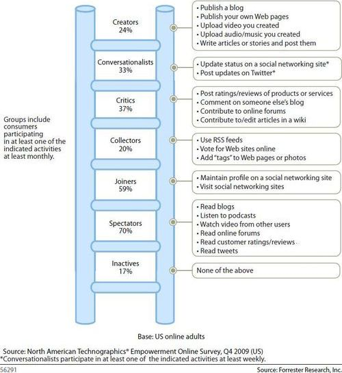 Sondaggio Forrester Reasearch su rapporto fra utenti e social media, Q4 2009