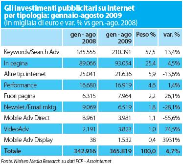 Percentuali pubblicità online in Italia, gennaio-agosto 2009 vs gennaio-agosto 2008