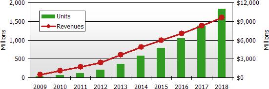 Previsioni sul mercato degli ebook, dal 2009 al 2018