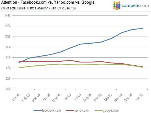 Facebook vs Yahoo vs Google