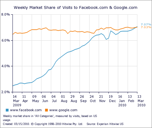 Facebook supera Google