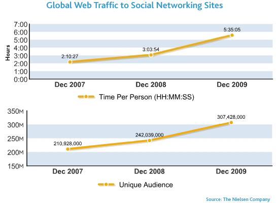 Incremento del tempo speso sui social e degli utenti unici