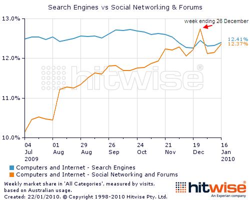 Social & Forum superano i Motori di ricerca
