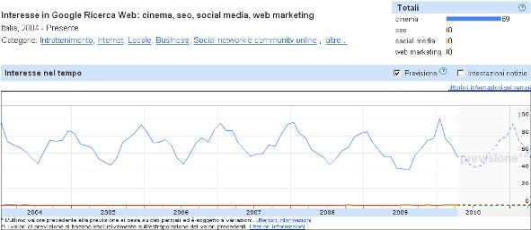 Google Statistiche di ricerca