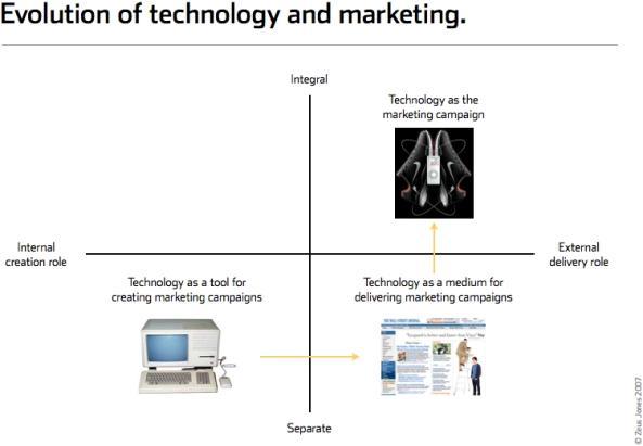 L'evoluzione della tecnologia e del marketing