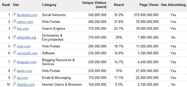 Top 1000 sites (secondo DoubleClick Ad Planner