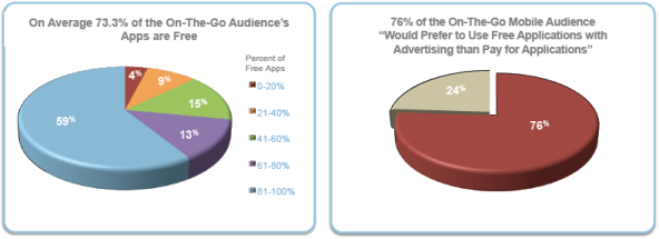 Advertising & App