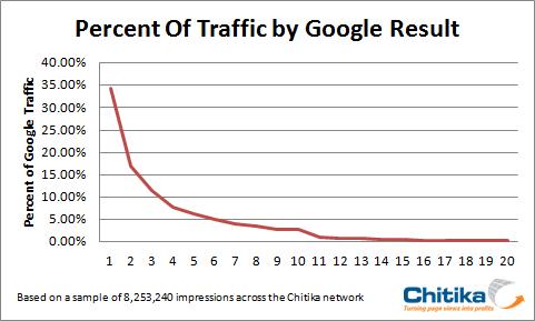Percentuali di traffico per le prime 20 posizioni in Google