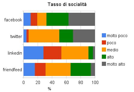Tasso di socialità sui Social Media