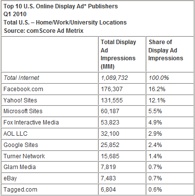 Top 10 U.S. Online Display Ad Publishers Q1 2010