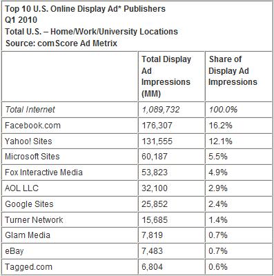 Top 10 U.S. Online Display Ad Publishers Q1 2010