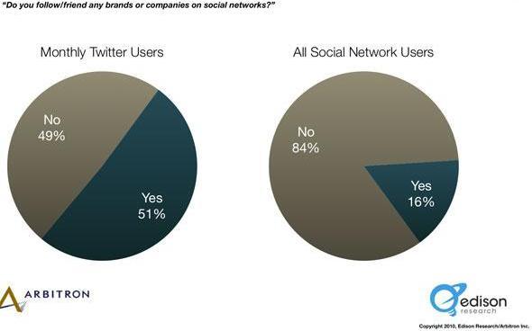 Percentuale di coloro che seguono un brand o una azienda su Twitter e su altri social