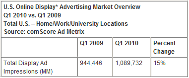 U.S. Online Display Advertising Market Overview Q1 2010 vs. Q1 2009