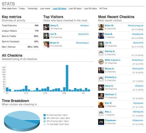 Una schermata della Dashboard di Foursquare per le attività commerciali