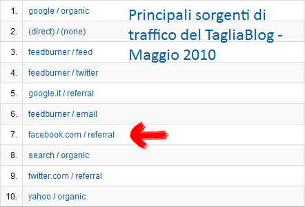 Fonti di Traffico del TagliaBlog, Maggio 2010