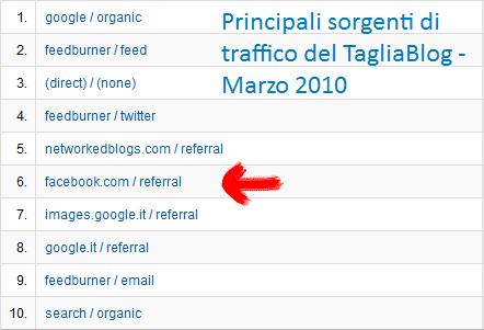 Fonti di Traffico del TagliaBlog, Marzo 2010