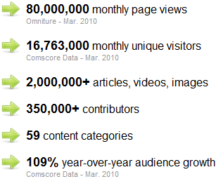 I numeri di Associated Content