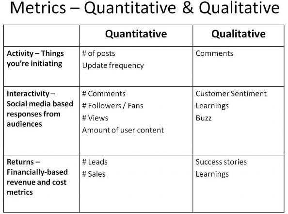 Metrics - Quantitative & Qualitative