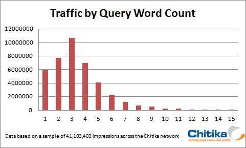 Percentuali di traffico in base alla lunghezza della query