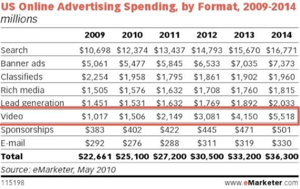 Spesa pubblicitaria USA in pubblicità online, dal 2009 al 2014