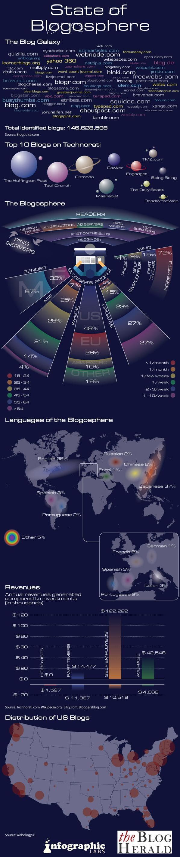 Lo Stato della Blogosfera nel 2010, secondo The Blog Herald