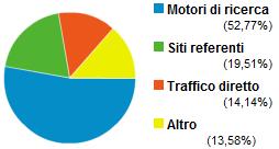Fonti di traffico del TagliaBlog