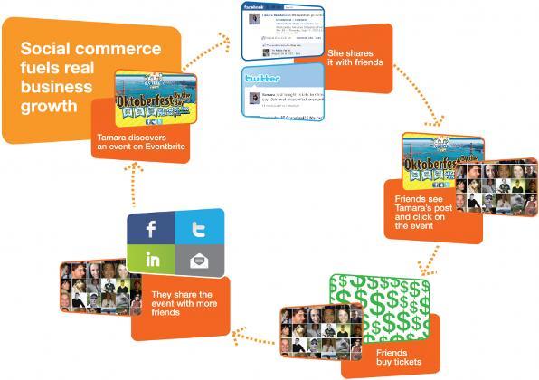 Il Social Commerce secondo Eventbrite