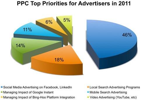 Il PPC per gli advertiser nel 2011