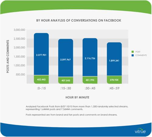 Analisi delle conversazioni su Facebook dividendo l'ora in quarti