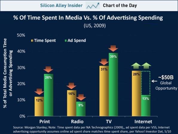 Tempo speso vs. soldi spesi in pubblicità