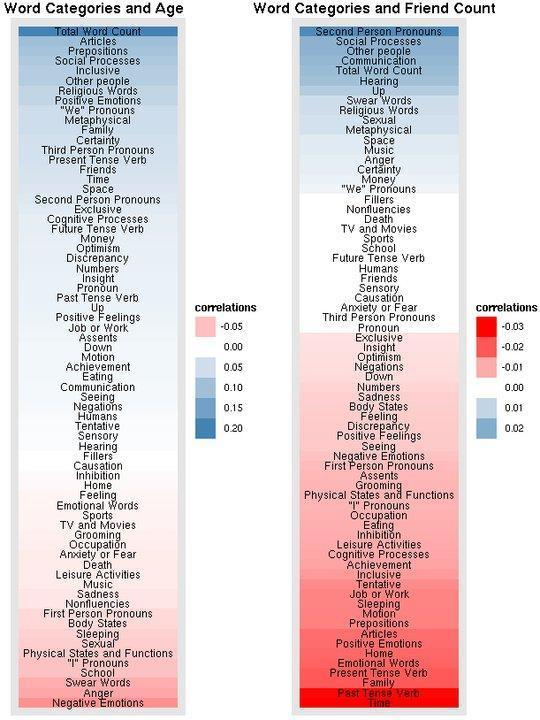 Categorie di parole, età e numero di amici