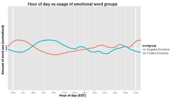 Uso di termini emotivi in base alle ore del giorno