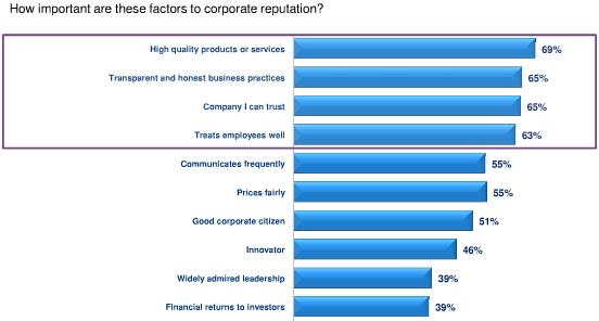 Fattori della reputazione aziendale