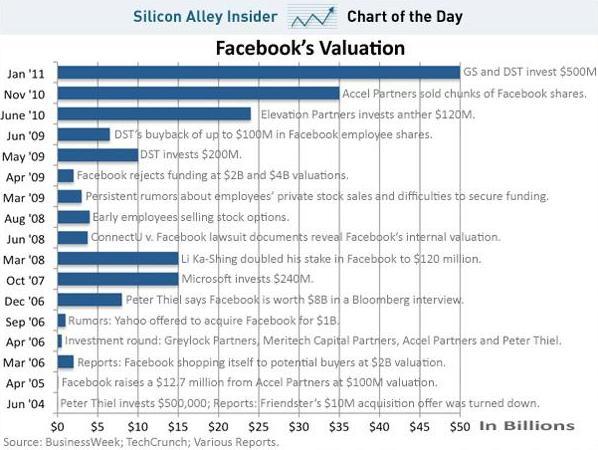 Il valore di Facebook nel corso degli anni