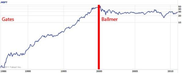 Valore delle azioni di Microsoft dal 1986 al 2011