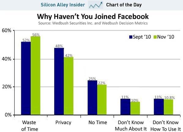 Perché non ti iscrivi a Facebook?