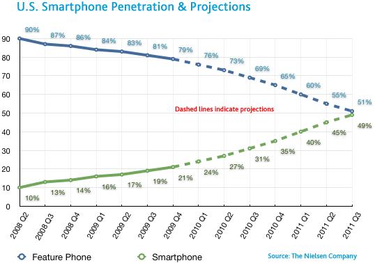 Penetrazione degli smartphone in USA