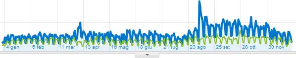 Statistiche del TagliaBlog, 2009 vs. 2010