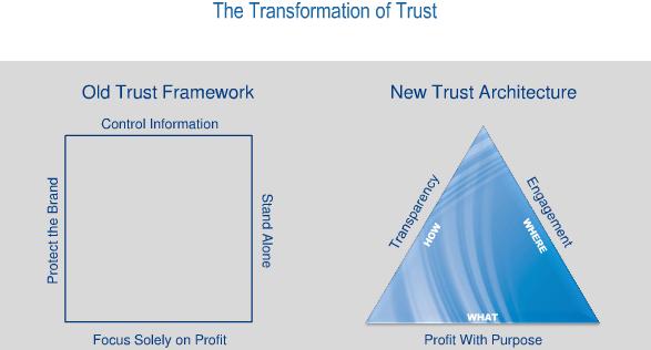 Evoluzione del Trust