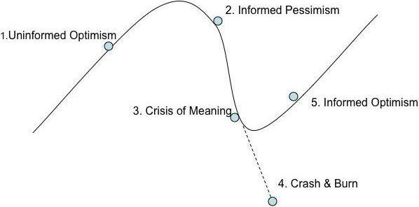 Curva di transizione di una startup