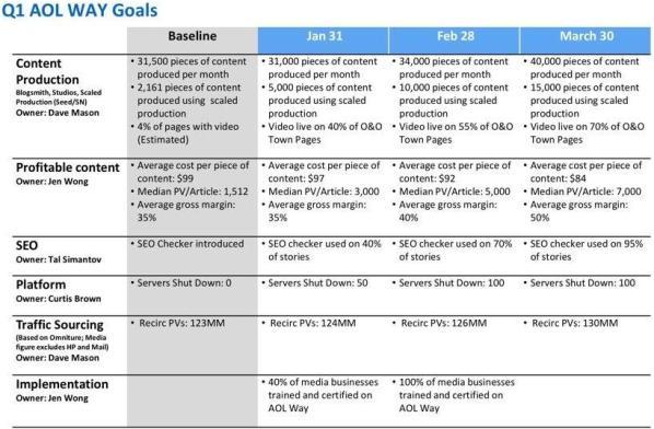Gli obiettivi di AOL