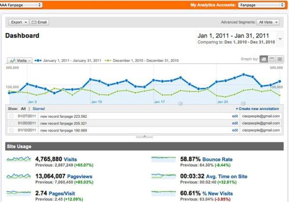 Statistiche di Fanpage.it a Gennaio 2011