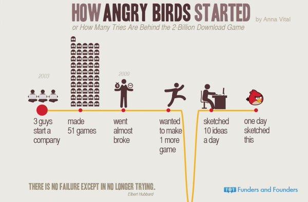 Infografica sulla storia di Angry Birds